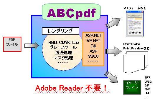 vb.net pdf サムネイル表示